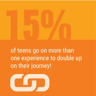 15% of teens go on more than one experience to double up on their journey!