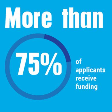 More than 75% of applicants receive funding
