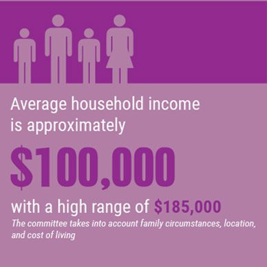 average household income is approximately $100,000 with a high range of $185,000