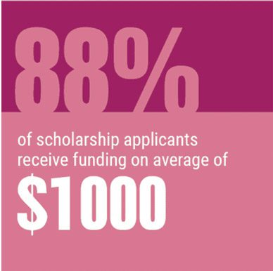 88% of scholarship applicants receive funding on average of $1000